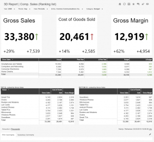 Daily 3D report comparing store sales