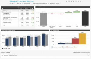 Management information dashboard